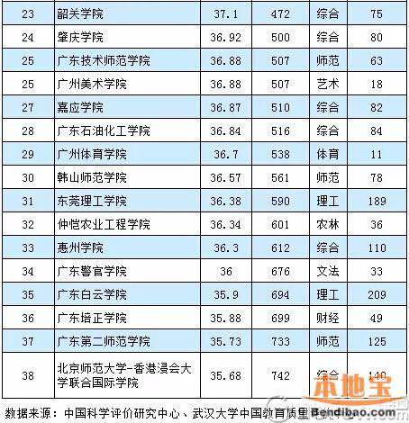 2016-2017年广东本科学校排名一览 本科大学