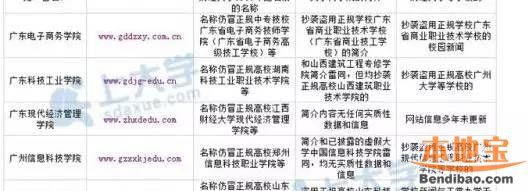 2016年最新广东虚假大学名单一览