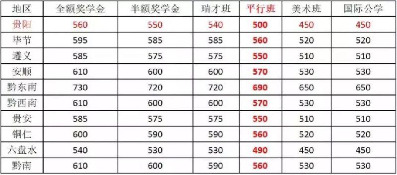 2018贵阳11所录取高中民办分数线高中作文:v高中图片