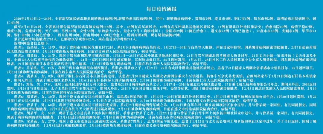 贵州新型肺炎最新消息(持续更新)