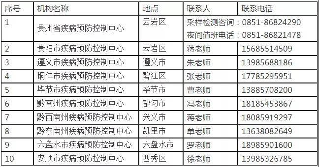 全国中高风险区人员到贵州隔离政策(全国+北京)