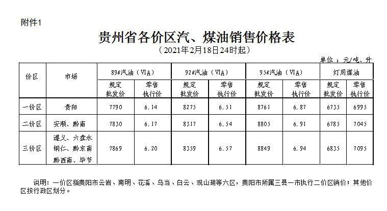 2021年2月19日起贵州省油价调整方案