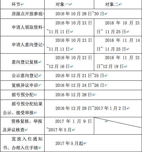 2016广州第二批公租房房源情况表