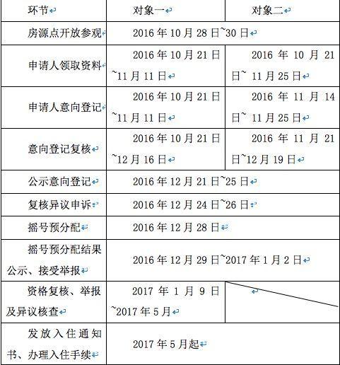2016广州第二批公租房分配时间安排一览