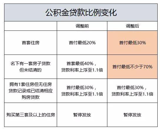 2016年10月广州公积金新政 贷款购房首付提至三成
