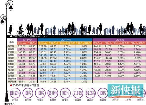 常住人口和户籍人口_大城市落户再宽松利好楼市 购房资格放宽 二线城市受影