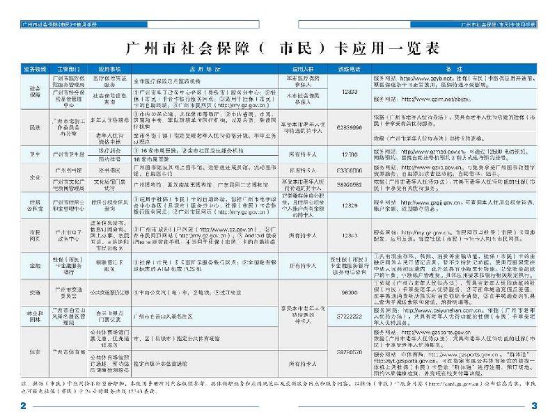 广州市社保卡(市民卡)有什么用处?