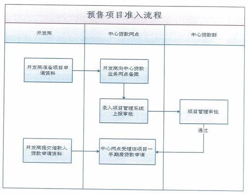 2016广州公积金一手期房项目准入申请材料一览