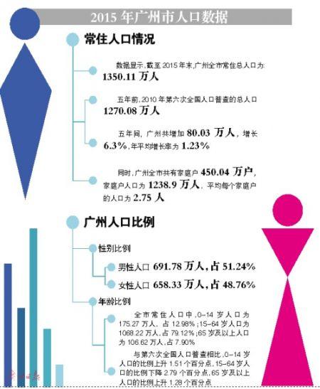 什么是常住人口数量 广州常住人口数量多少