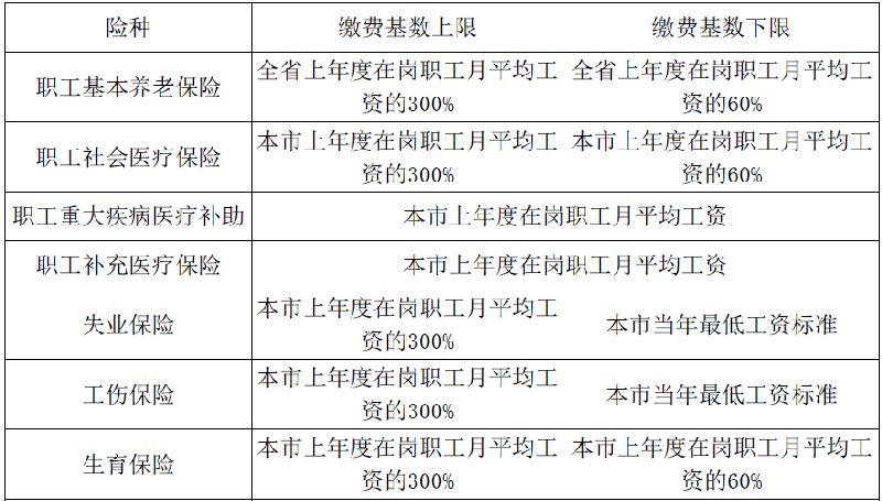 2017年广州社保缴费基数及缴费比例一览