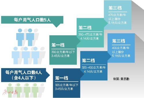 广州天然气一户多人用办理攻略(含价格表)