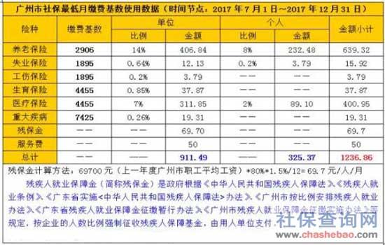 2017年广州社保最低月缴费标准