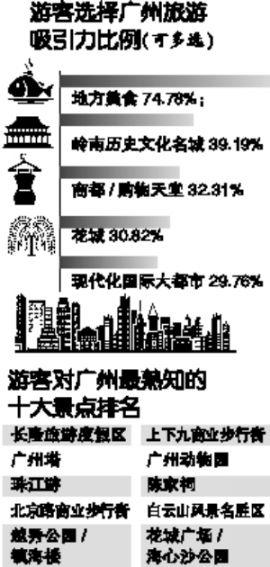 2018广州国庆旅游数据统计 共接待游客1472.55万人次