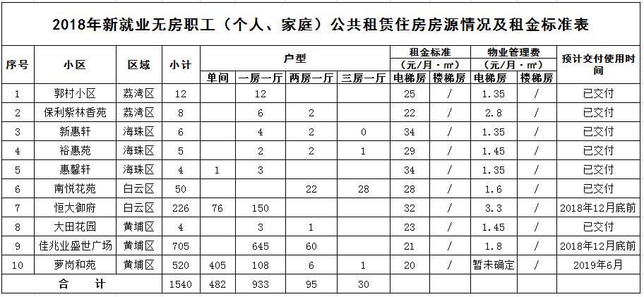 2018广州新就业无房职工公租房(个人、家庭)申请指南