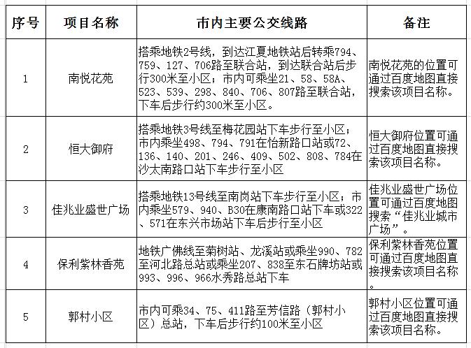 广州2018个人、家庭新就业无房职工公租房房源开放点怎么坐车去?