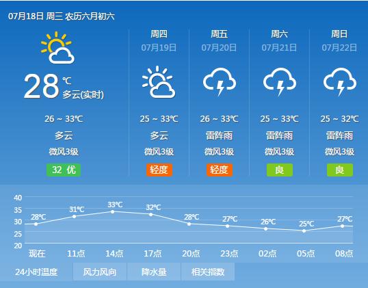 2018年7月18日广州天气预报:多云 有分散雷阵雨 台风预警信号解除
