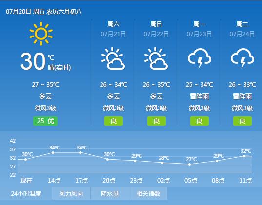 2018年7月20日广州天气预报:多云间晴 局部有雷阵雨 27℃~34℃
