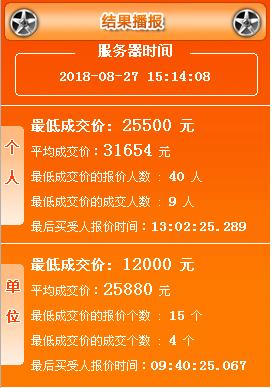 2018年8月广州车牌竞价结果 最新车牌价格出炉
