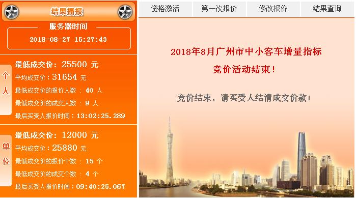 2018年7月广州车牌竞价结果