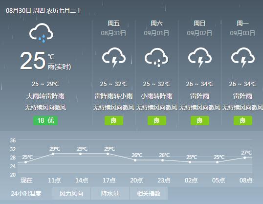 2018年8月30日广州天气预报:阴天 有大到暴雨 25℃~29℃