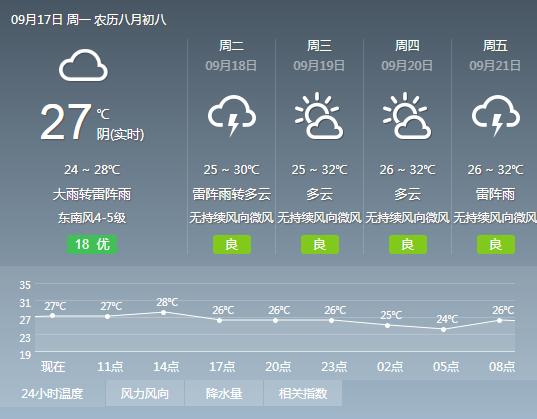 2018年9月16日广州台风和暴雨预警信号解除 有中到大雨气温25℃~29℃