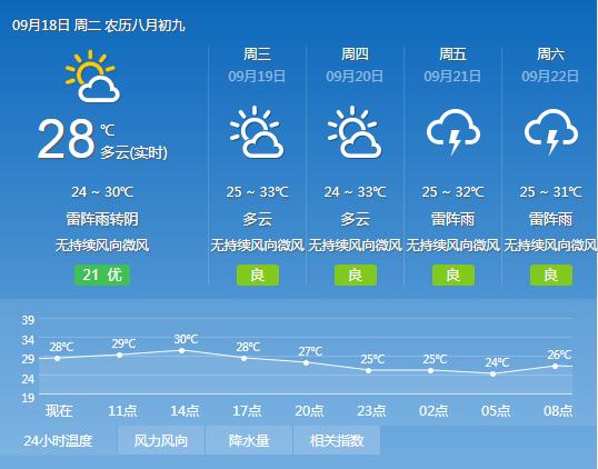 2018年9月18日广州天气多云有雷阵雨 26℃~32℃