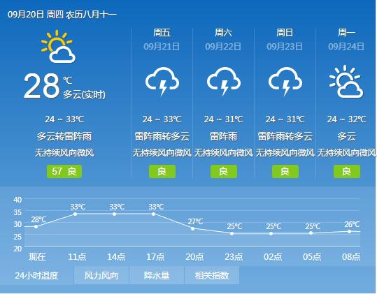 2018年9月20日广州天气多云间晴 25℃~34℃
