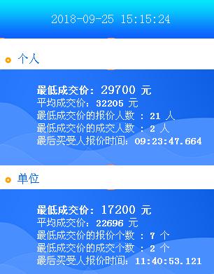 2018年9月广州车牌竞价结果 个人均价44225元