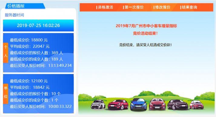 2019年7月广州市小客车增量指标竞价情况   2019年7月广州市小客车增量指标竞价结束。本月以竞价方式配置普通车增量指标共6104个,其中单位指标682个、个人指标5422个。最终竞价配置结果以实际付清全部成交款项的情况为准。   竞价全过程共6个小时,7月25日上午9时开始,下午15时结束。最终本月竞价的最低成交价为个人18800元、单位12100元;平均成交价为个人22047元、单位18842元。竞价全过程由公证处予以公证。   个人车牌竞价   最低成交价: 18800 元   平均成交价