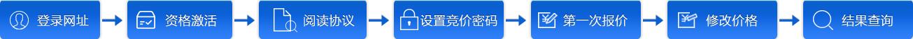 2021年2月广州车牌竞价指南(数量+时间+流程)