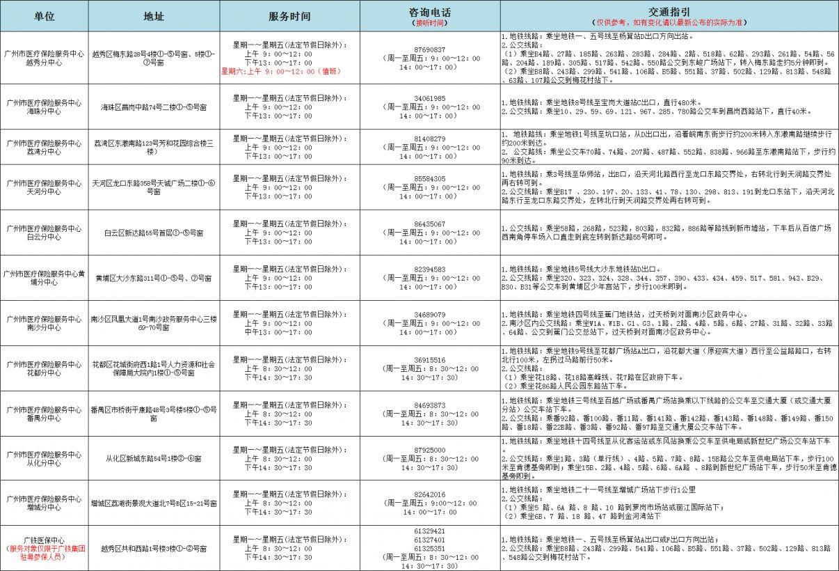2020广州异地就医新生儿待遇追溯办理指南