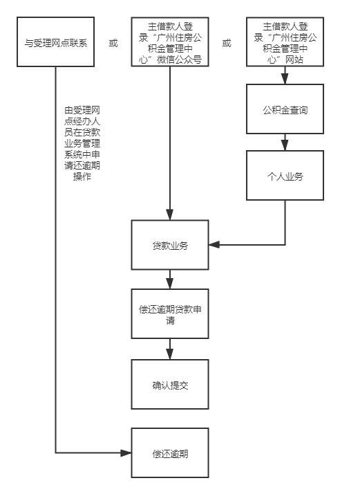 2021广州公积金逾期贷款怎么处理?