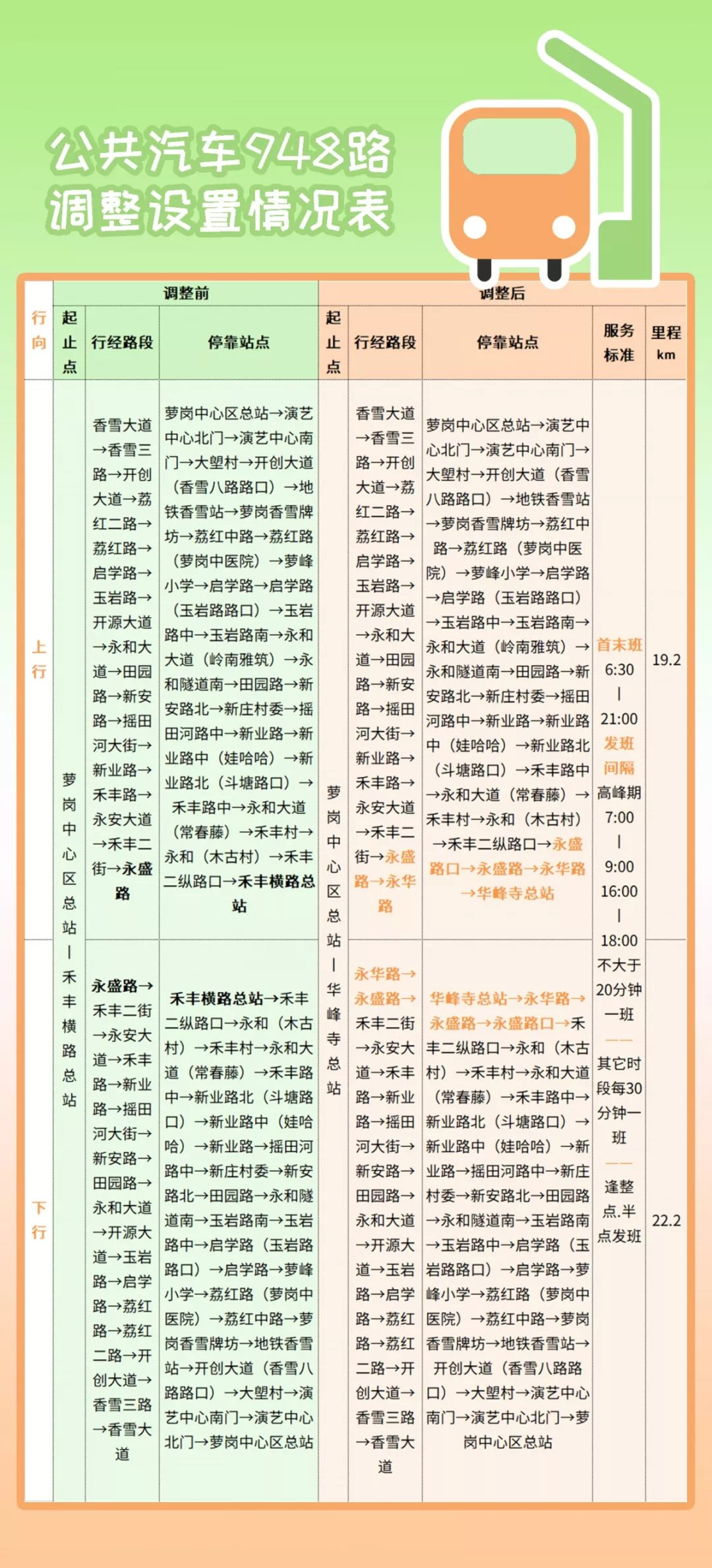2019年12月21日起广州948路公交车路线调整详情一览