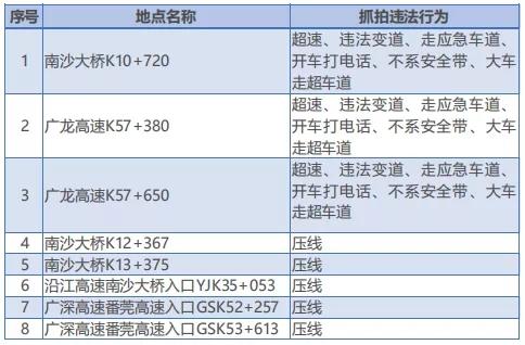 2019-09-18起广州白云区将新增45个电子警察