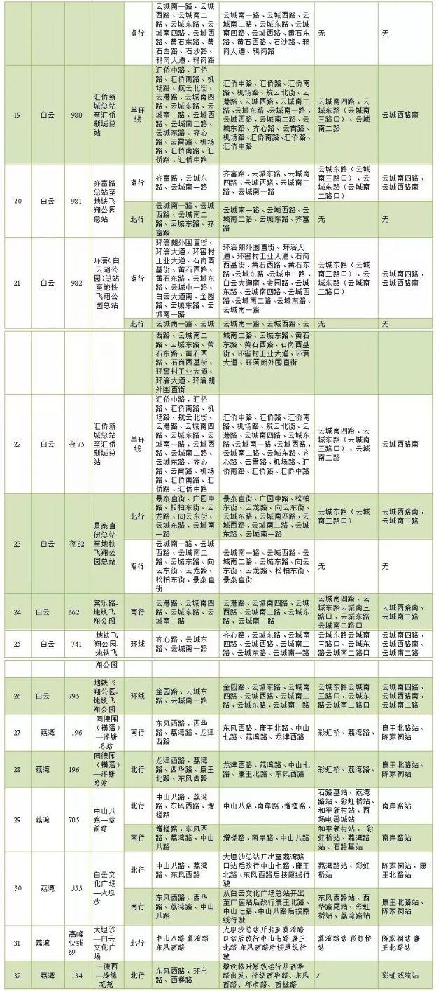 2020广州迎春花市期间公交调整表一览