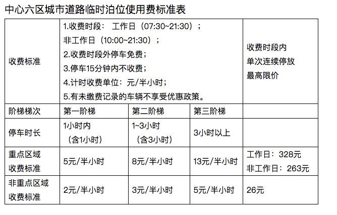 广州市区路边停车最多收费多少?
