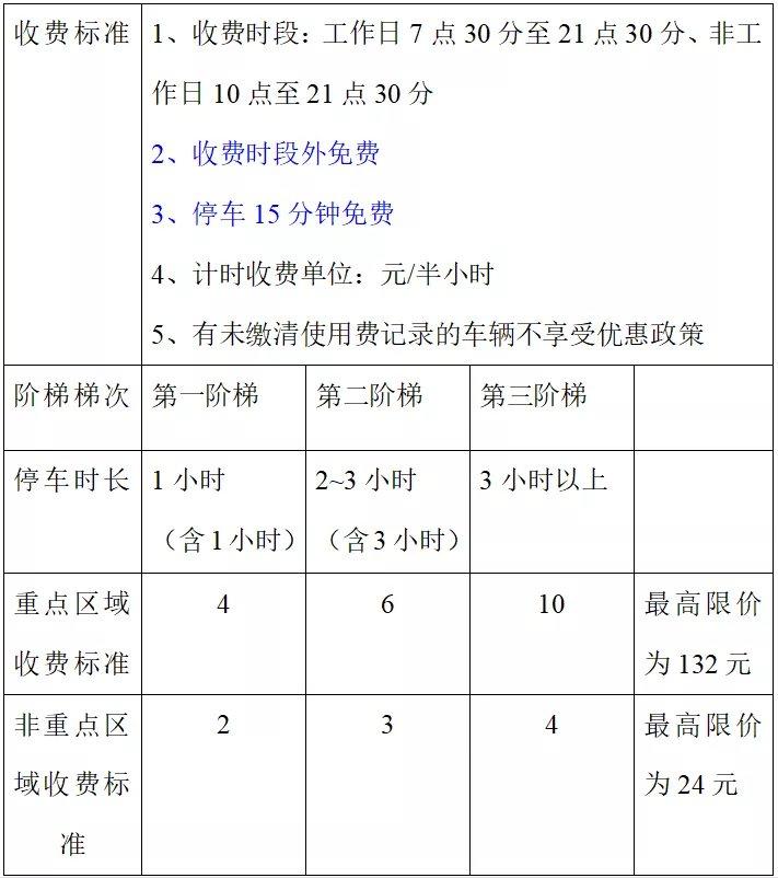 2021广州番禺咪表收费最新规定(收费时段+收费标准)