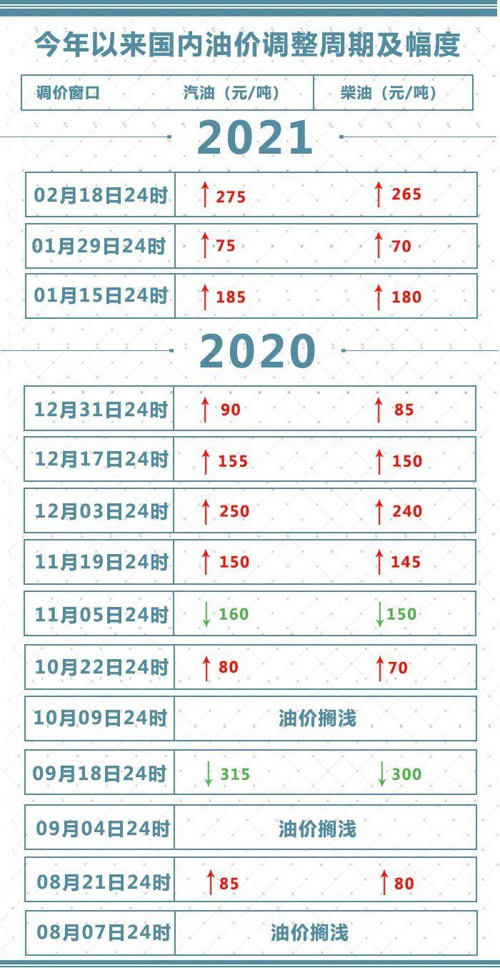 2021国内油价调整最新消息(2月19日)