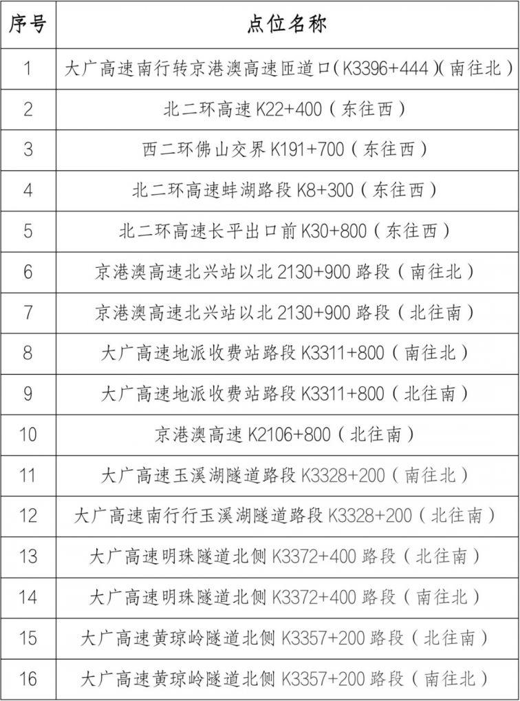2021年3月1日起广州新增16套交通技术监控设备