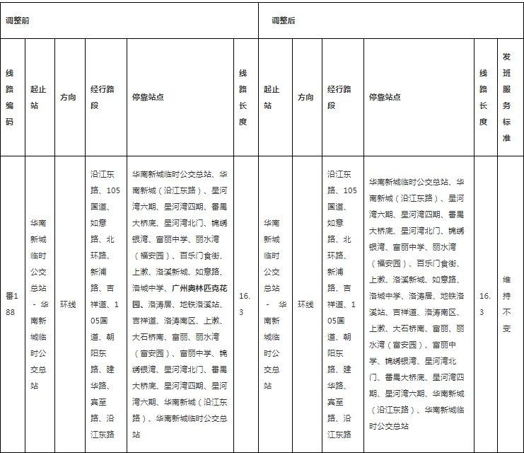 广州番188路公交车将撤销停靠奥林匹克花园公交站