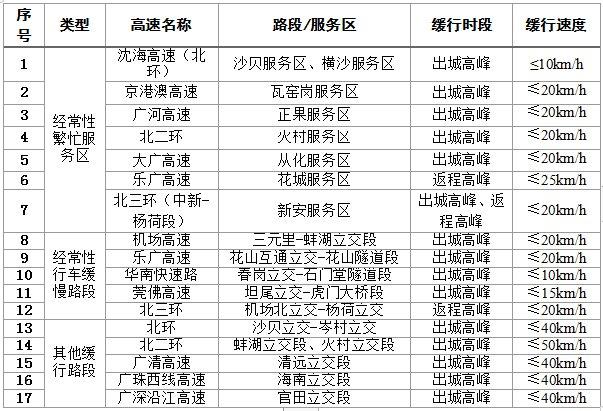 2021清明节广州高速出行攻略(繁忙路段+服务区+绕行)