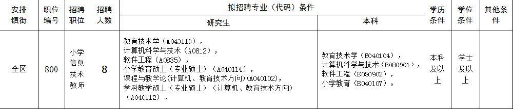 2019广州增城区招聘临聘教师433名 年薪约14万元