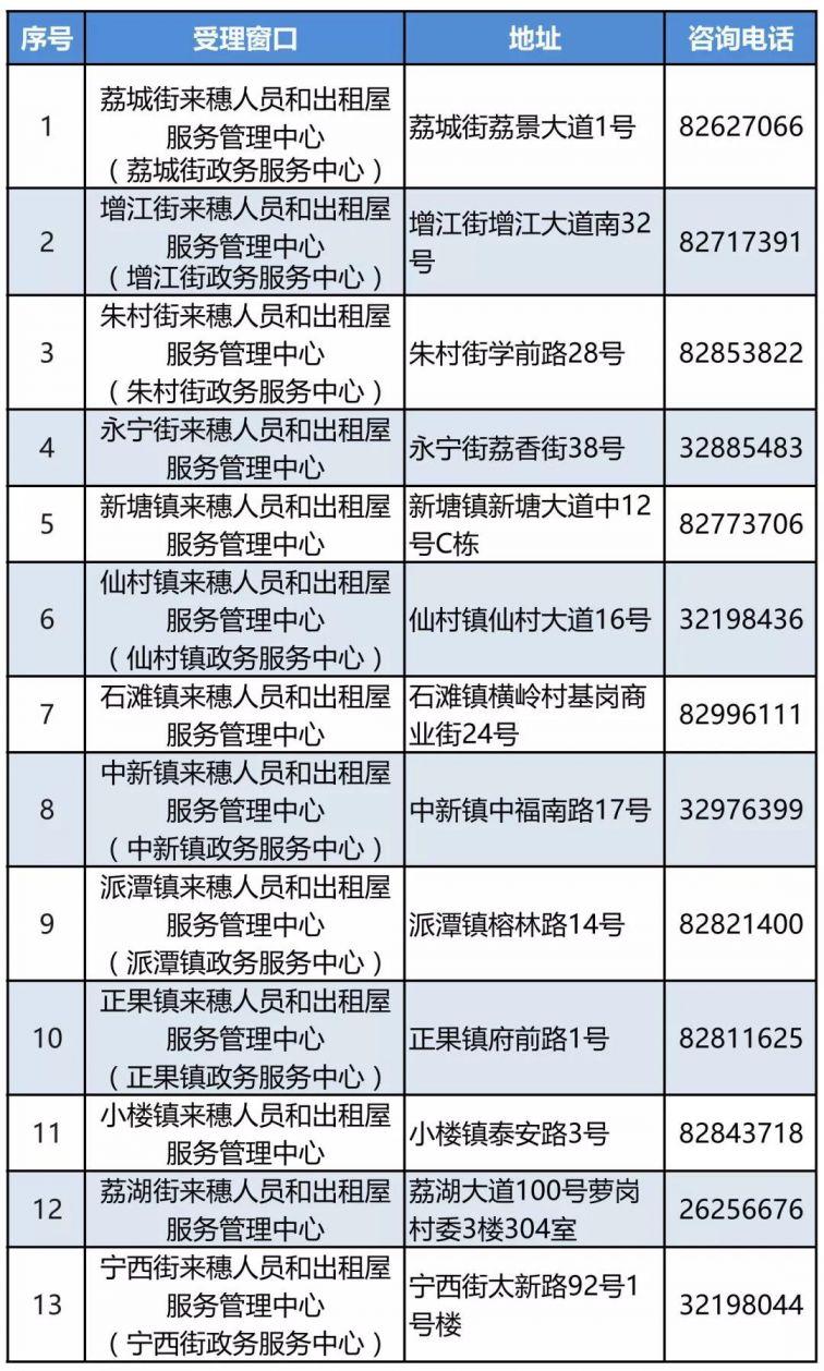2020广州增城区积分入学现场受理窗口(地址+电话)