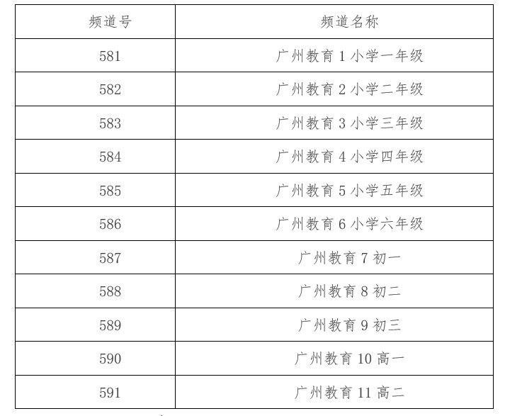 IPTV网络电视用户怎么观看广州电视课堂?
