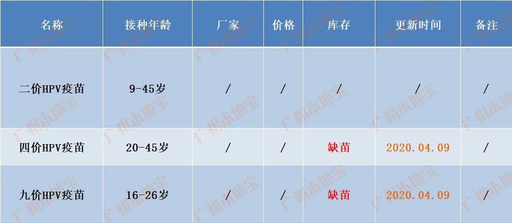 广州天河区车陂街宫颈癌疫苗最新消息(持续更新)