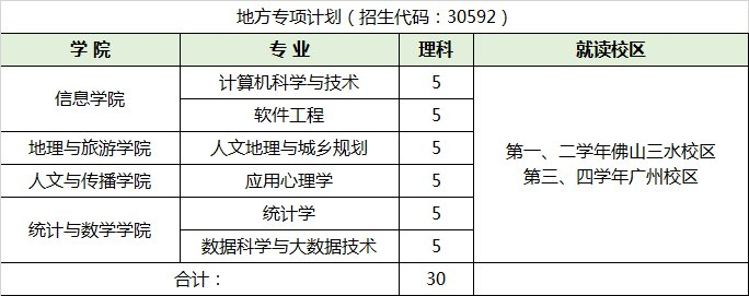 2020广东财经大学广东省分专业招生计划