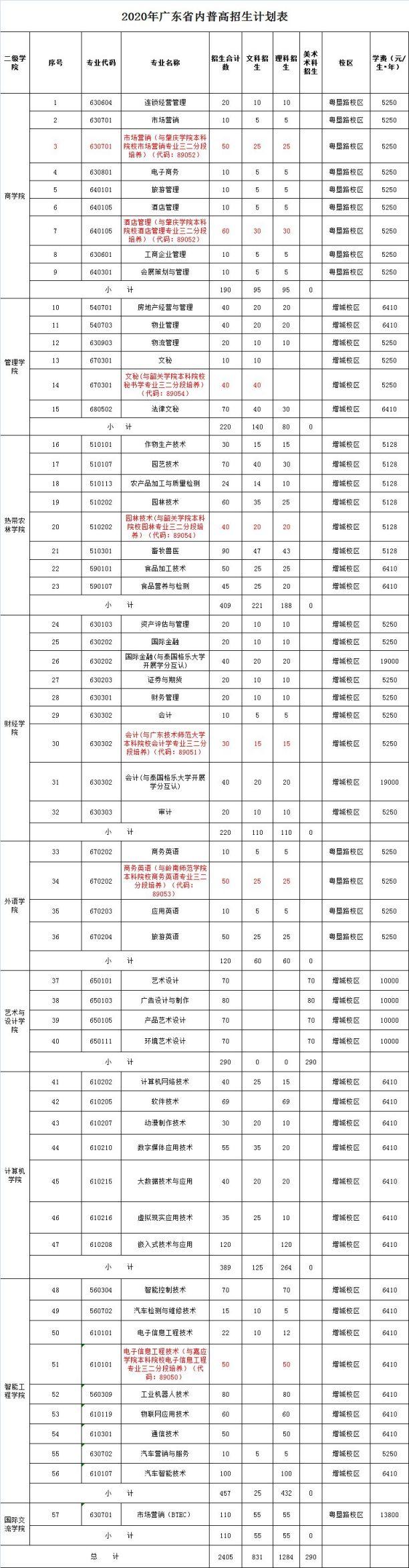 2020广东农工商职业技术学院招生计划(全国)