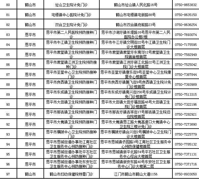 2020江门流感疫苗接种点一览(地址 电话)