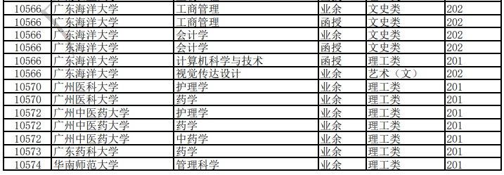 2020东莞成人高考高起本招生专业