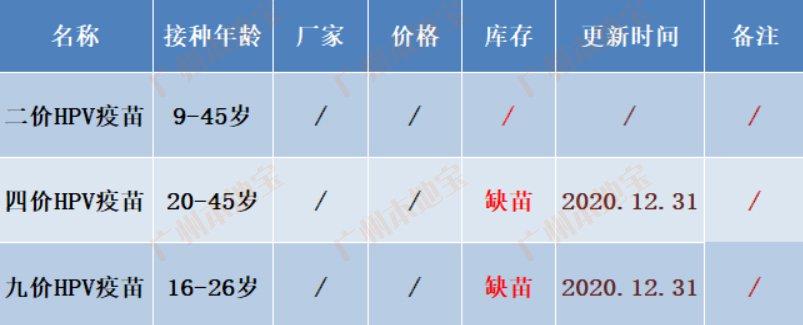 广州黄埔区穗东街宫颈癌疫苗如何预约?